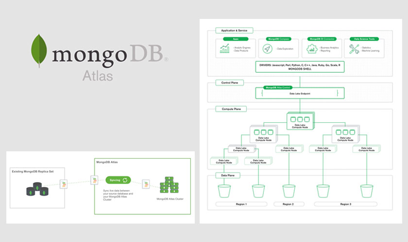 mongodb atlas gets data lake